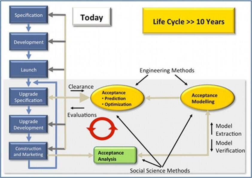 Lifecycle Humic